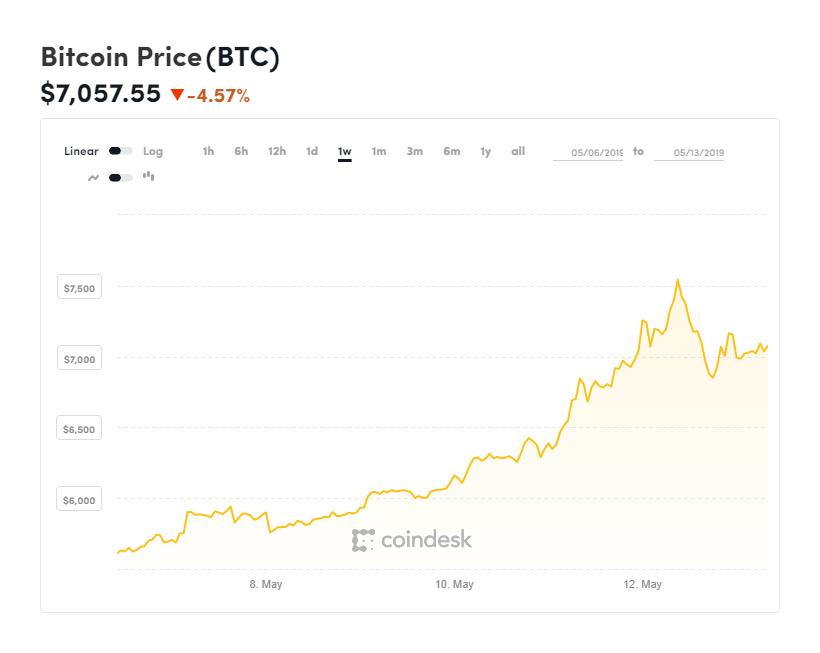 coindesk-BTC