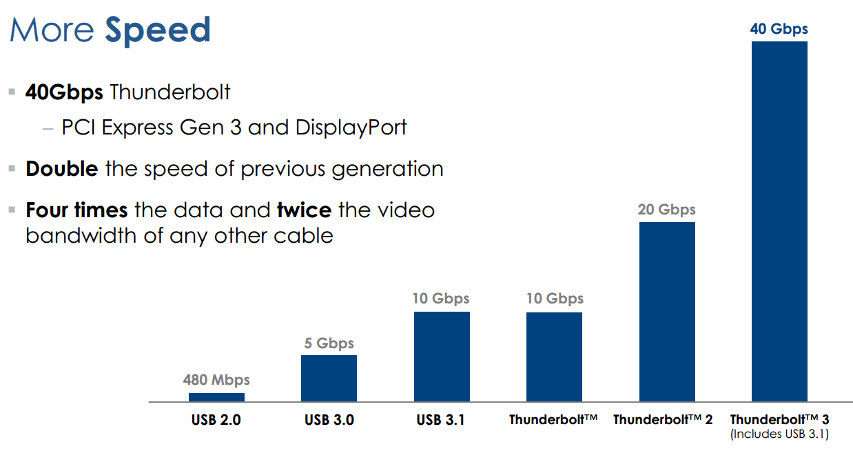 Thunderbolt1 Test and Comparison
